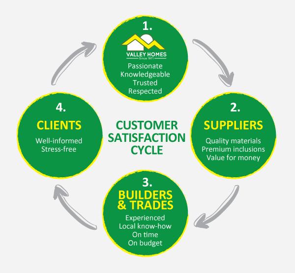 Customer satisfaction cycle